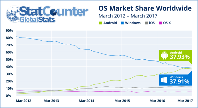 statcounter-android-windows-090517-1.png