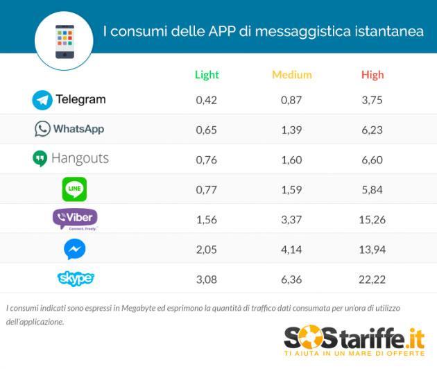 telegram-data-whatsapp-benchmark-090517-1.jpg