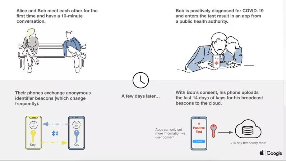 Apple e Google estão criando um sistema de rastreamento de coronavírus para iOS e Android