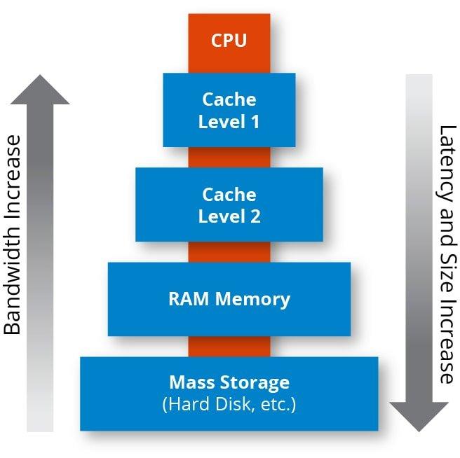 O que é memória cache? Entenda sua importância para o PC